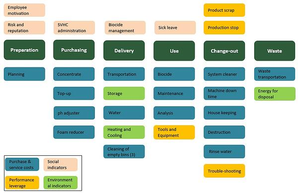 Kostnader_under_skarvatskas_livscykel.jpg