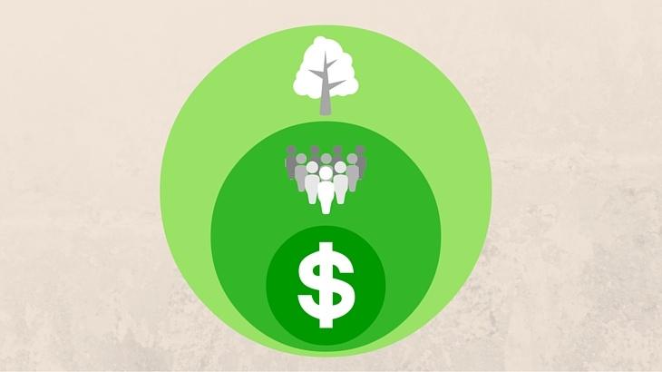 Rentabilität durch Nachhaltigkeit und ein verbessertes Arbeitsumfeld