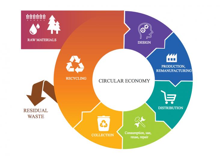 Cirkulär ekonomi för metallbearbetande industrin